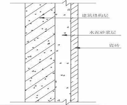 最全的装修工程施工工艺标准手册,地面墙面吊顶都有!_36