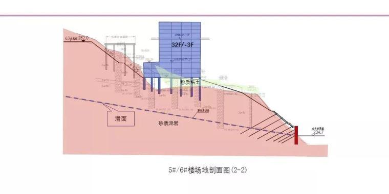 中冶赛迪薛尚铃:建筑场地整体稳定性案例分析_12