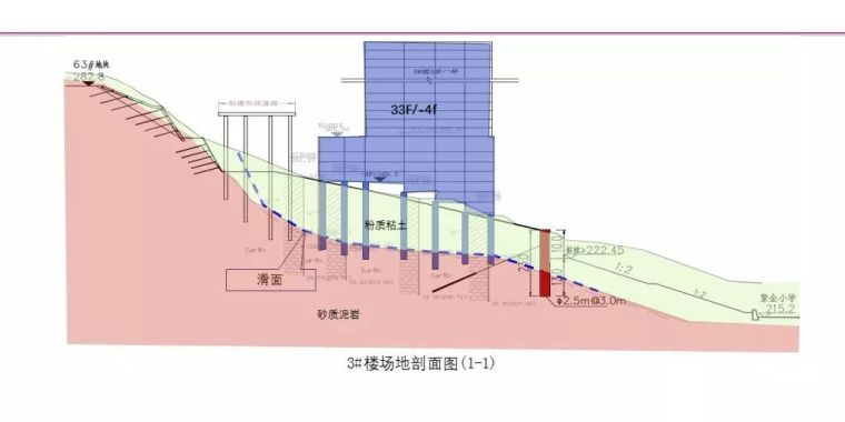 中冶赛迪薛尚铃:建筑场地整体稳定性案例分析_11