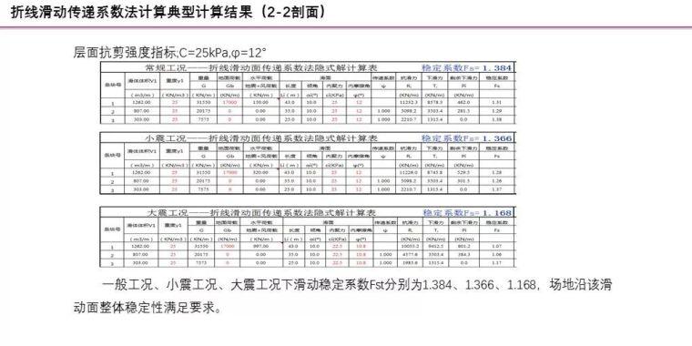 中冶赛迪薛尚铃:建筑场地整体稳定性案例分析_21