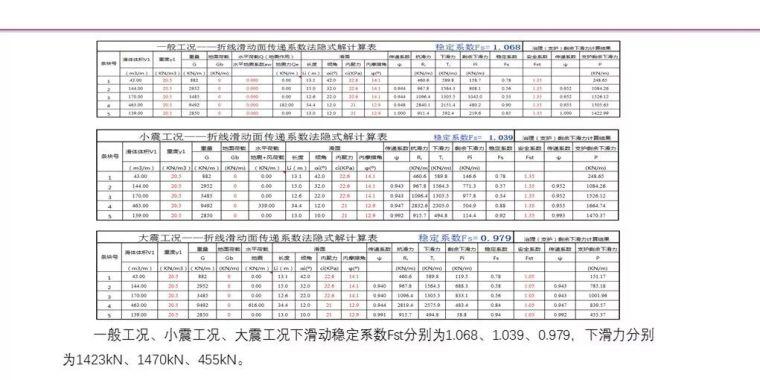 中冶赛迪薛尚铃:建筑场地整体稳定性案例分析_15
