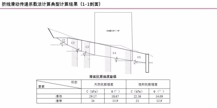 中冶赛迪薛尚铃:建筑场地整体稳定性案例分析_14
