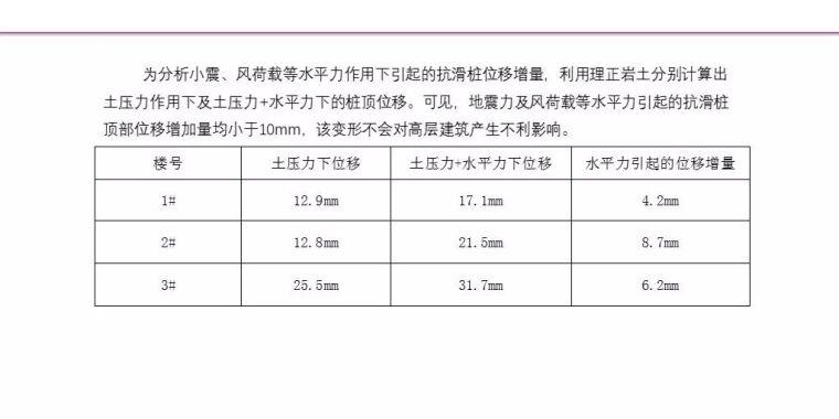 中冶赛迪薛尚铃:建筑场地整体稳定性案例分析_17
