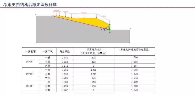 中冶赛迪薛尚铃:建筑场地整体稳定性案例分析_31