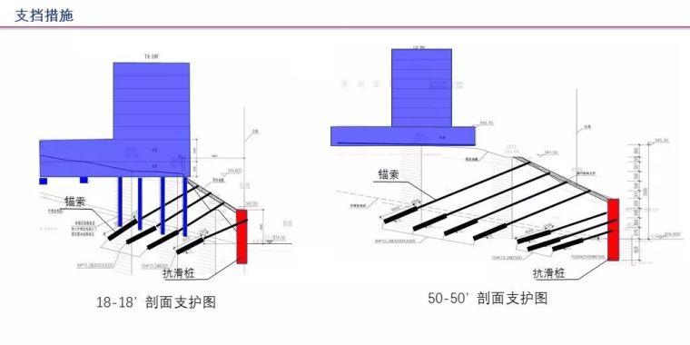 中冶赛迪薛尚铃:建筑场地整体稳定性案例分析_30