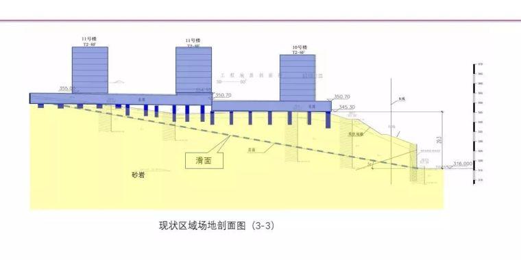 中冶赛迪薛尚铃:建筑场地整体稳定性案例分析_27