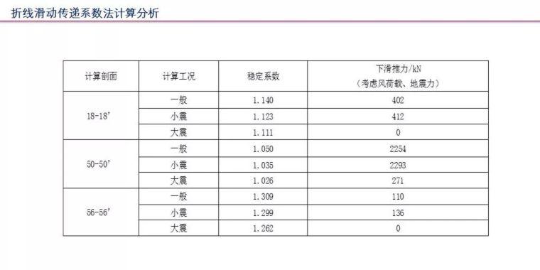 中冶赛迪薛尚铃:建筑场地整体稳定性案例分析_29