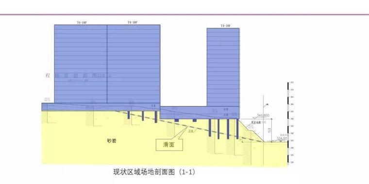 中冶赛迪薛尚铃:建筑场地整体稳定性案例分析_25