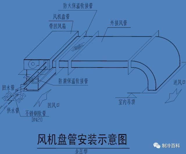 风机盘管的原理以及安装,你学到多少?_9