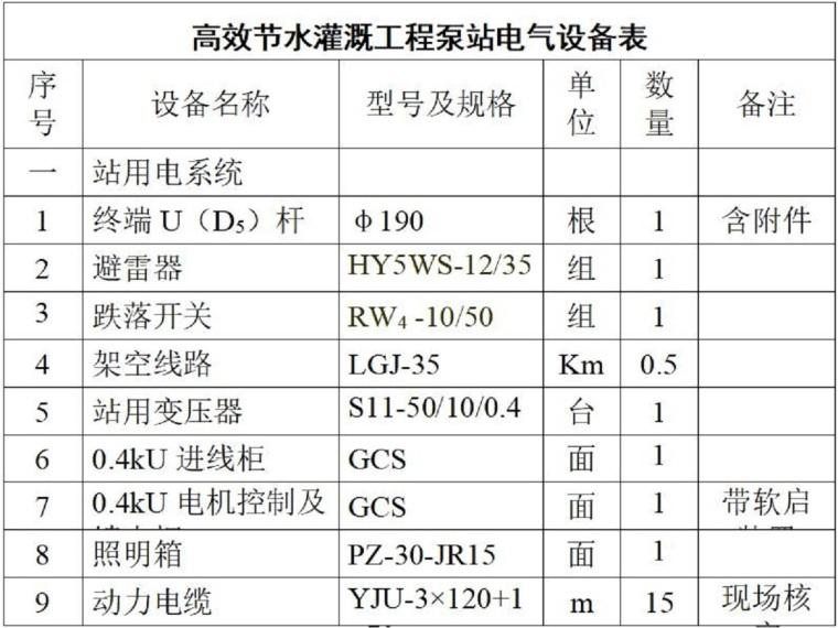 农田高效节水灌溉典型设计(42页,清楚明了)