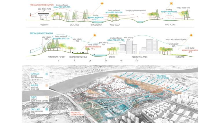 上海三林生态谷-11.sanlin_wind-diagram_web