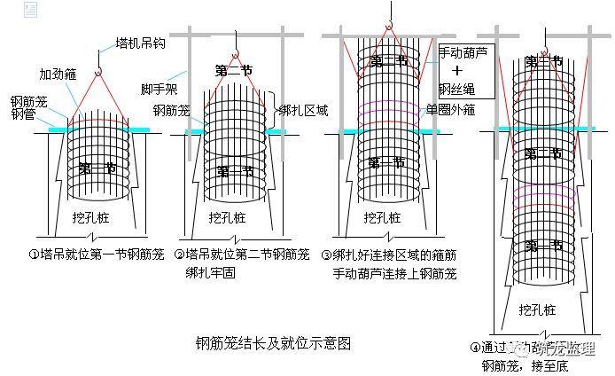 超大人工挖孔桩施工工艺及监理控制要点_10