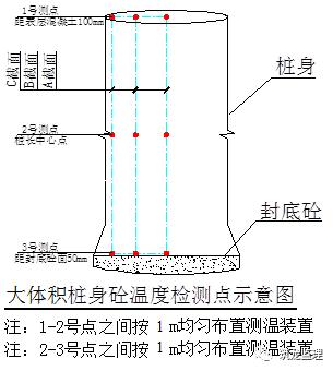 超大人工挖孔桩施工工艺及监理控制要点_22