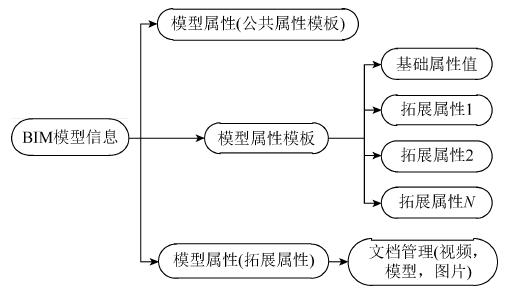 CATIA结合BIM桥梁施工管理(附CATIA教程)_2