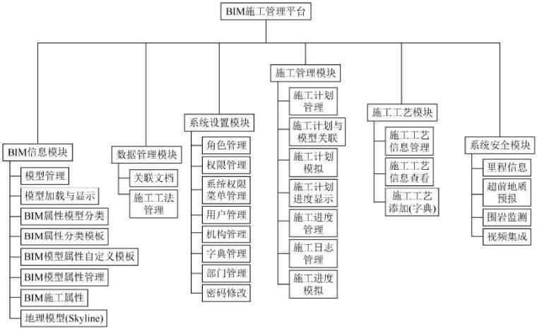 CATIA结合BIM桥梁施工管理(附CATIA教程)_5