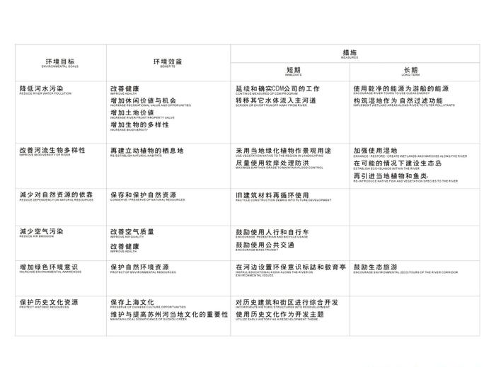 [上海]苏州河滨河景观地块详细规划设计文本-苏州河生态环境建议
