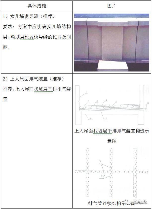 图文详解9大类工程质量通病防治,抓紧收藏_64