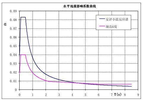 安评报告反应谱与规范反应谱对比