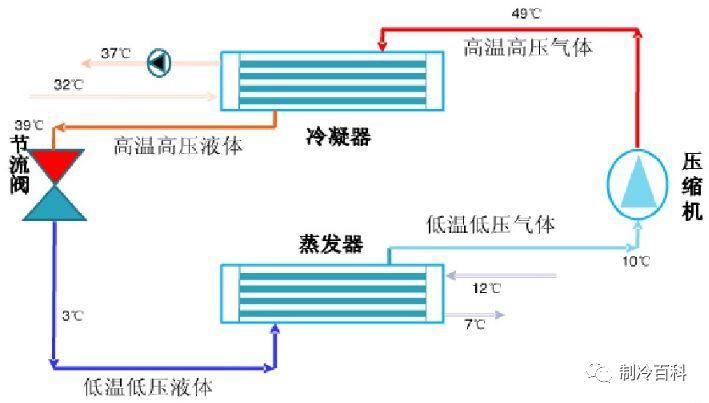 空调水冷冷水机与风冷冷水机设计选型