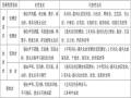 工程地质岩石分类及鉴定(21页,清楚明了)
