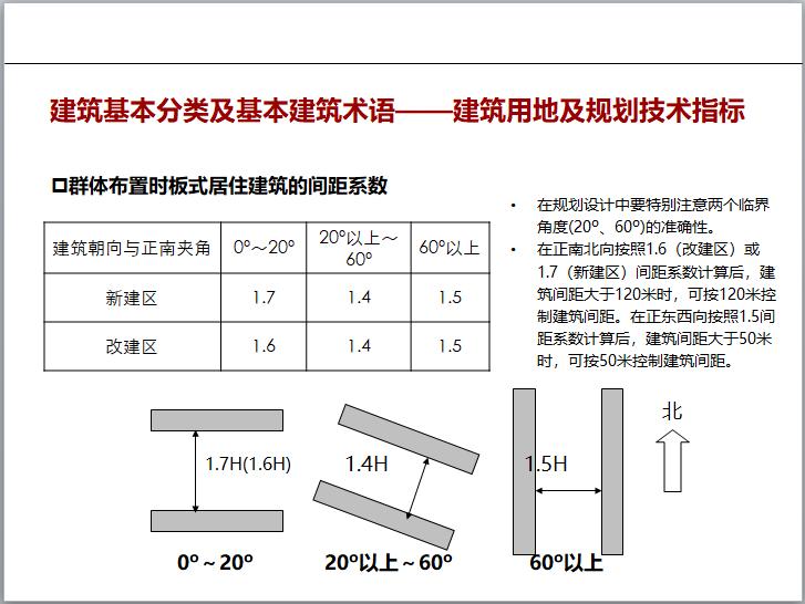 群体布置时板式居住建筑的间距系数
