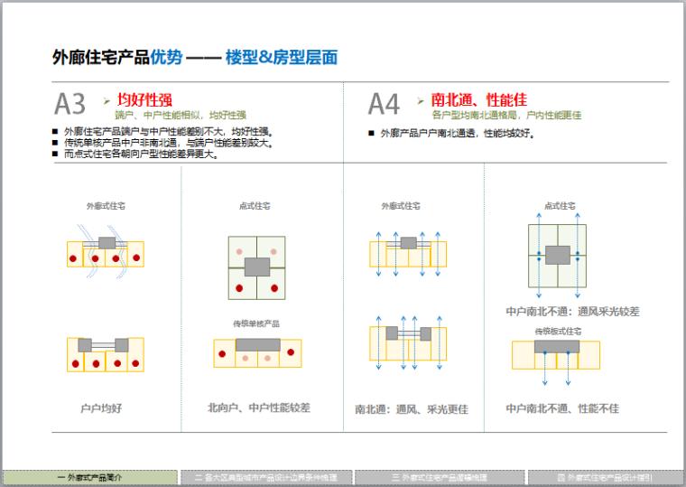 外廊住宅产品优势 —— 楼型&房型层面