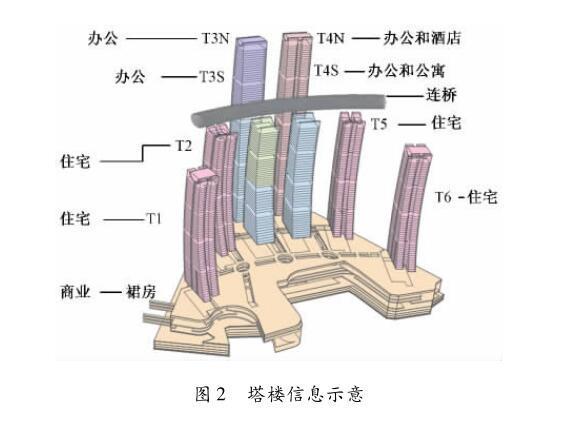 重庆来福士广场南塔结构设计
