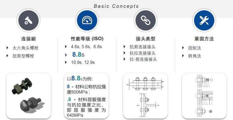 国内外高强度螺栓连接设计的对比分析及研究