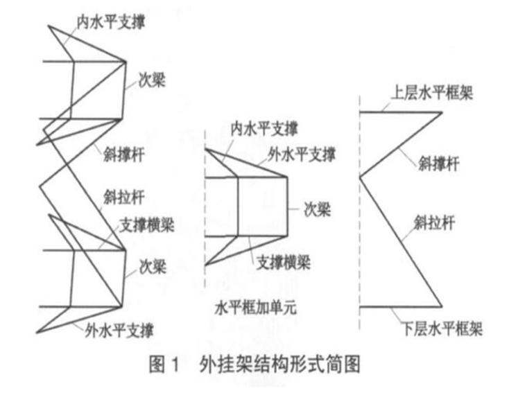 太原湖滨广场超高层内爬外挂塔吊外挂架设计