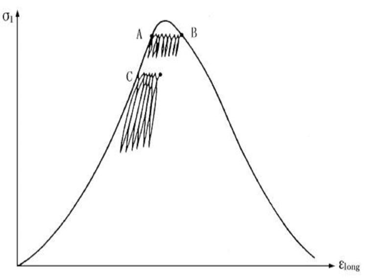 岩石的变形力学性质(42页,内容丰富)