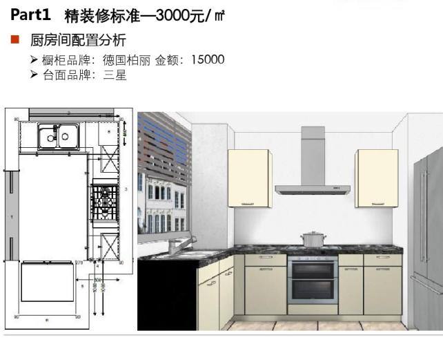 融绿精装产品标准研究(PDF,78页)-厨房间配置分析