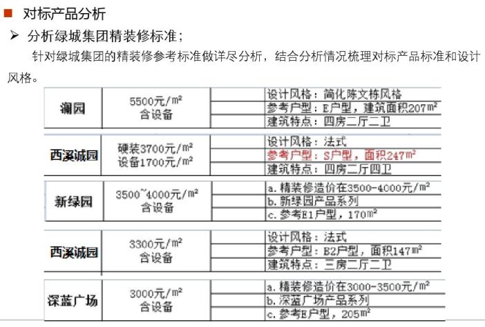 融绿精装产品标准研究(PDF,78页)