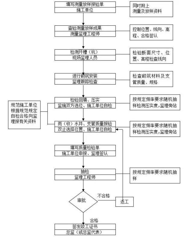 范例|市政道路工程监理实施细则_4