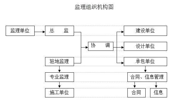 范例|市政道路工程监理实施细则_1