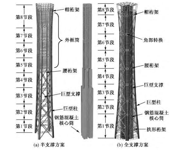 倒塌分析在500m超高层建筑抗震设计中的应用