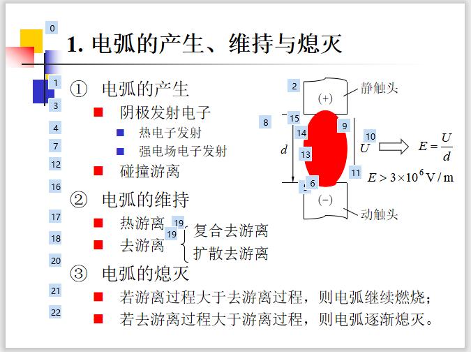 高压断路器和隔离开关25页