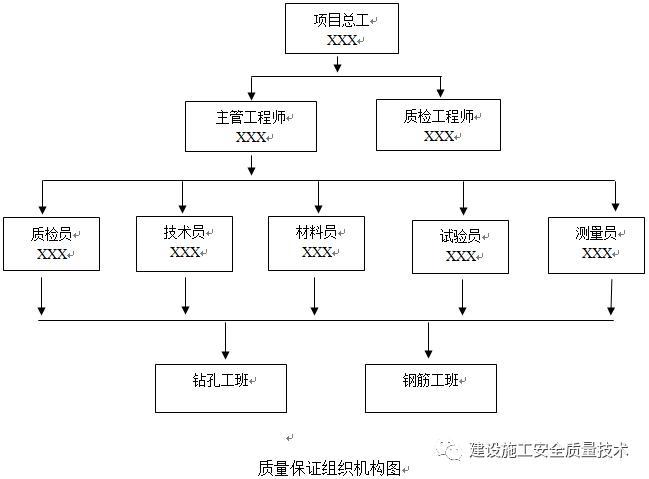 钻孔灌注桩施工方案_4