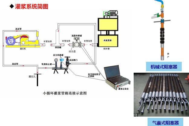灌浆系统简图