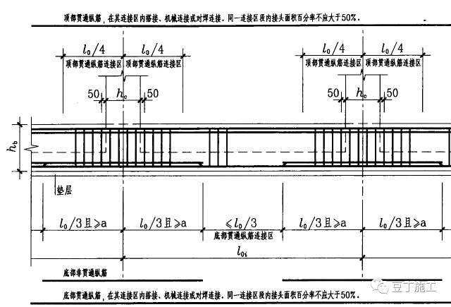 基础、剪力墙、柱、板、梁钢筋绑扎实操经验