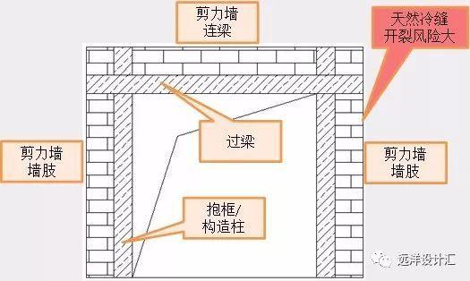 结构设计优化常见方式解析与心得