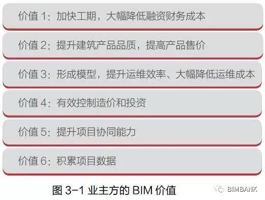 业主方BIM应用主要价值、误区与成功