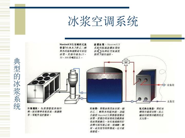 我国暖通空调新技术的发展和应用