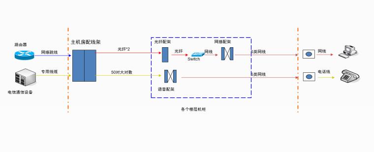综合布线结构图