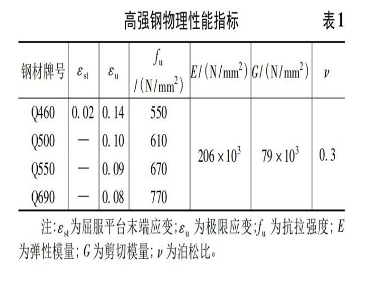 高强钢焊接工字梁整体稳定性能分析