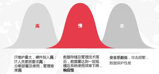 """中小建筑企业""""企业上云""""解析"""