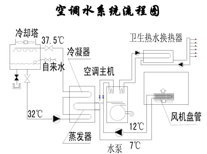 中央空调输配系统简介