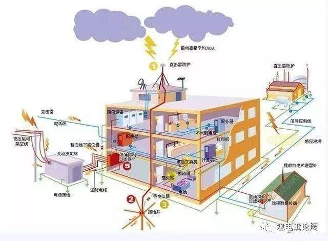 关于建筑电气防雷接地系统的知识点,都在这_3