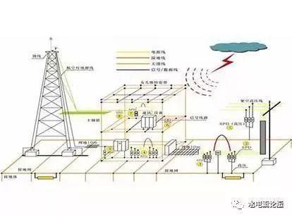 关于建筑电气防雷接地系统的知识点,都在这_7