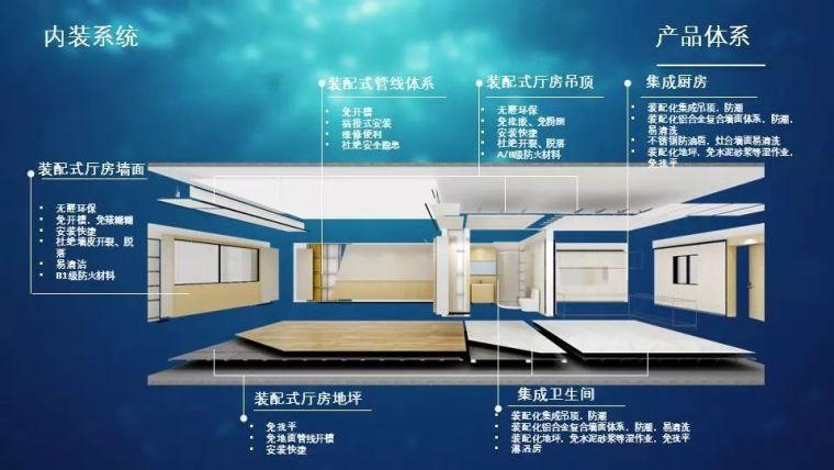 钢结构住宅的产品化集成与装配式建造_20