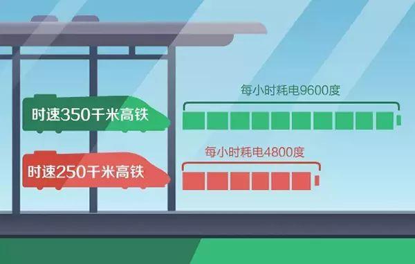 高铁跑一趟耗电几度?万一停电怎么办?